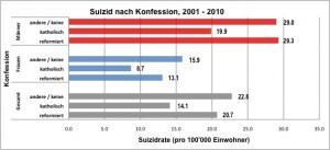suizid.konfession.2001-10